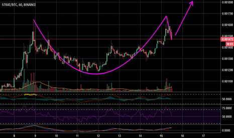 STRATBTC: STRAT cup and handle