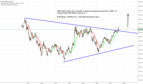 CNXINFRA: Nifty Infra broke out n retested  n again moving up..break above