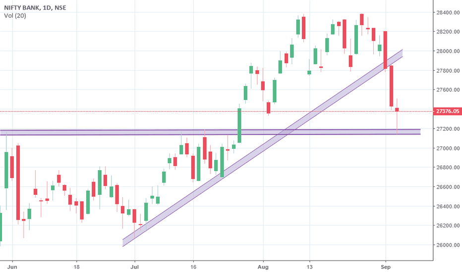 BANKNIFTY: Bank Nifty reversal signal