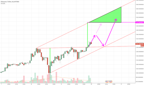 ETHUSDT: Bullish Symmetrical Triangle Breakout for ETH (ETHUSDT)
