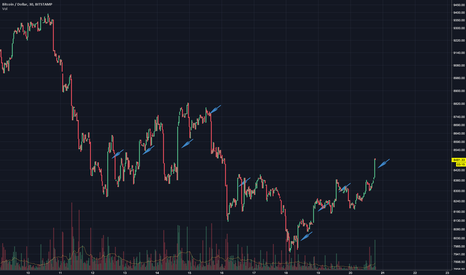 BTCUSD: Who's manipluating the market?