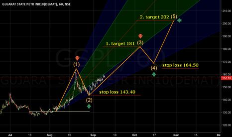 GSPL: Stop loss 143.40. Target 181/202.  At Comfort.