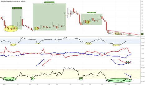 CTRV: Ready to go. Weekly RSI finally popped out of oversold territory