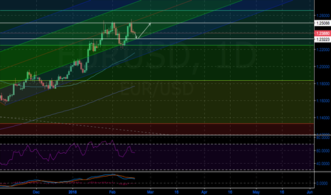 EURUSD: EURUSD PITCHFORK LONG