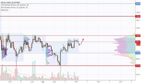 BTCUSD: Анализ движения цены Bitcoin