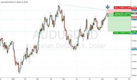AUDUSD: AUD/USD short - high probability double top