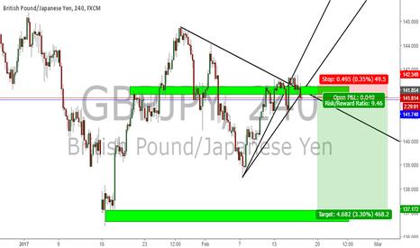 GBPJPY: Short G/J