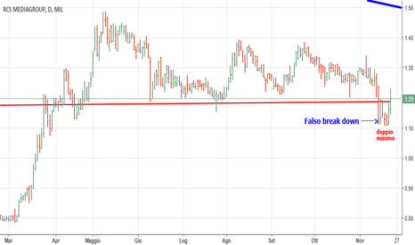 RCS: E' un falso break down su Rcs ?