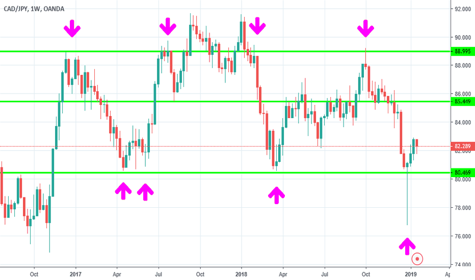 CADJPY: CAD JPY strong and reliable