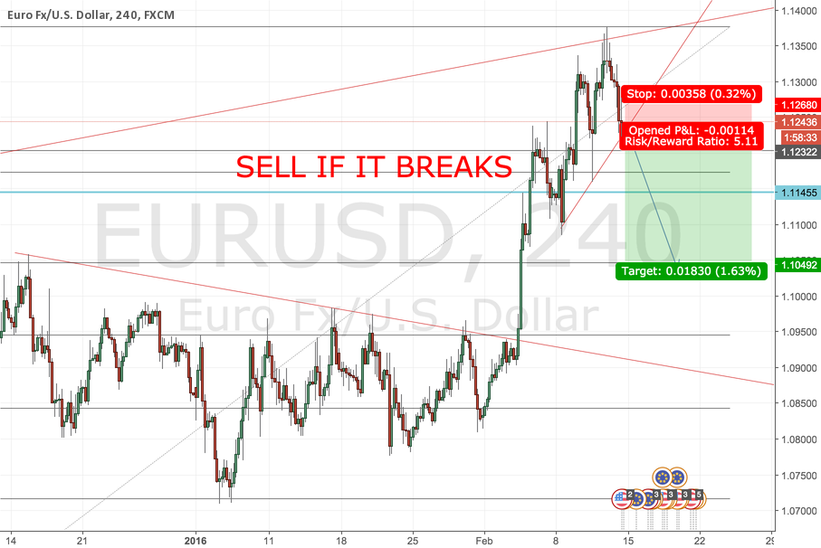 EURUSD where i will be adding my second positons