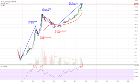 BTCUSD: BTC Monthly RSI extremely overbought for 3rd time in history