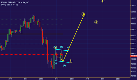 GBPJPY: GBPJPY: It's a short. But then a very promising long.