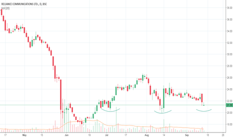 Rcom Stock Price And Chart Bse Rcom Tradingview India