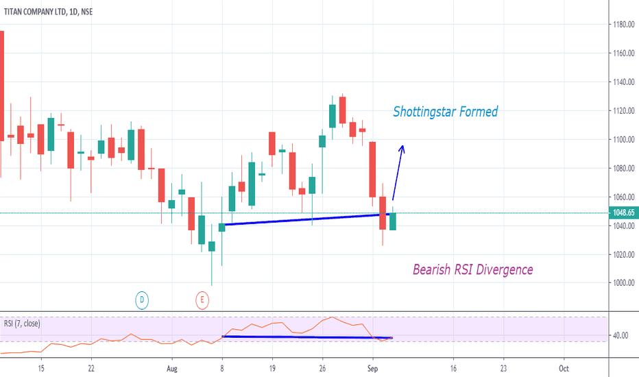 TITAN Stock Price and Chart — NSE:TITAN — TradingView — India