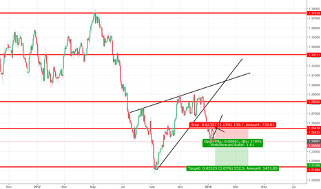 USDCAD: USD/CAD Short potential and a possible swing