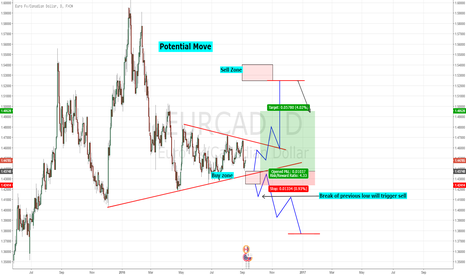 EURCAD: Potential Movie - Buy