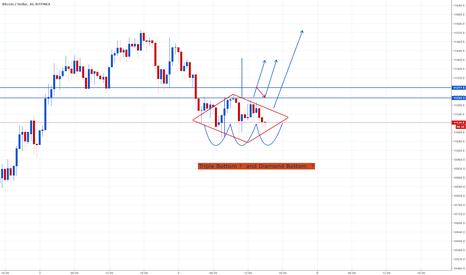 BTCUSD: Triple bottom, Inverse H&S and Diamond Bottom ?