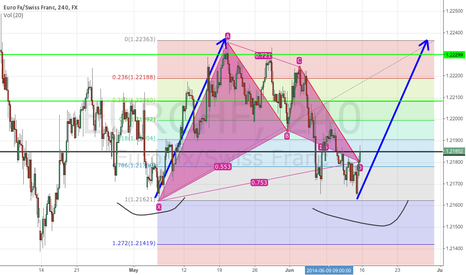 EURCHF: EURCHF looking long