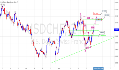 USDCHF: USD/CHF 4hr Bearish Bat