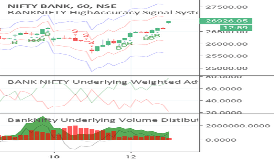 BANKNIFTY: Bank Nifty Negative weightage dipped to very low