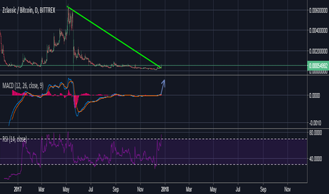 ZCLBTC: Long $ZClassic T.me/cryptostreet