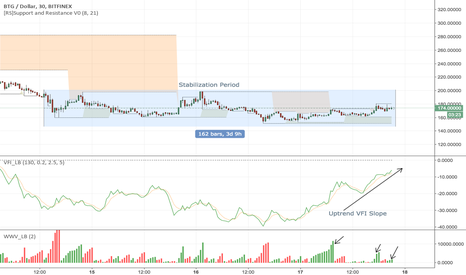 BTGUSD: New Hope Appears for BTG - Time to Buy