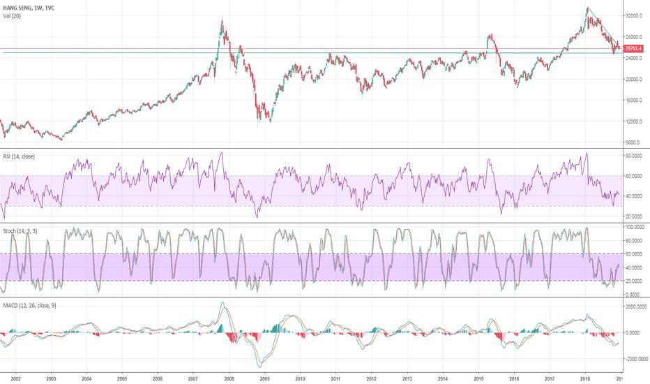 HSI: HSI pushing for crashing the threshold.