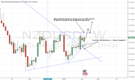 NZDUSD: NZDUSD - Bias Shifts to Bulls