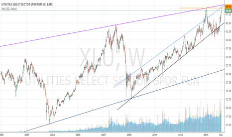 XLU: Ether a double top or a historic new high moment for Utilities