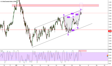 USDCAD: Bearish Butterfly Pattern on the USDCAD