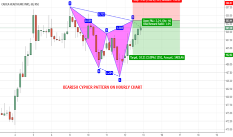 "CADILAHC: CADILA HEALTHCARE - "" BEARISH CYPHER PATTERN ON HOURLY CHART """