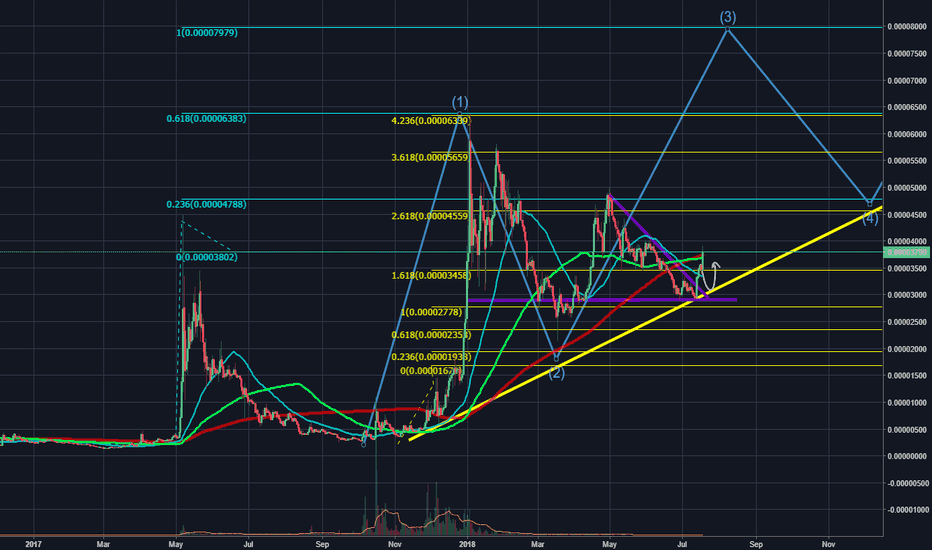 XLMBTC: xlm you will be my best friend til the end!