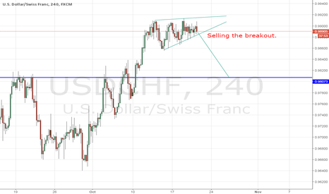 USDCHF: USD/CHF - GO SHORT