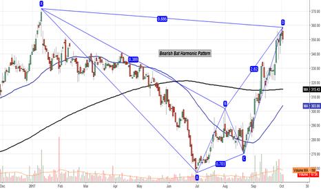 OIL: Bearish Bat Harmonic Pattern on daily chart