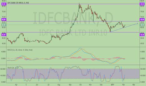 IDFCBANK: IDFC Bank will follow the trend ??