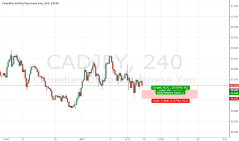 CADJPY: cadj buy for the week