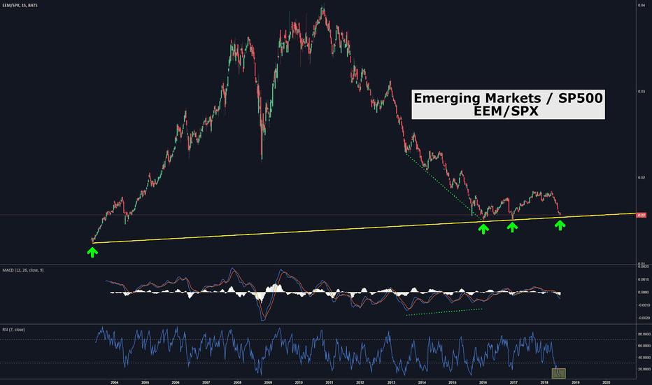 EEM/SPX: Los #EmergingMarkets deberían tomar fuerzas frente al #SP500