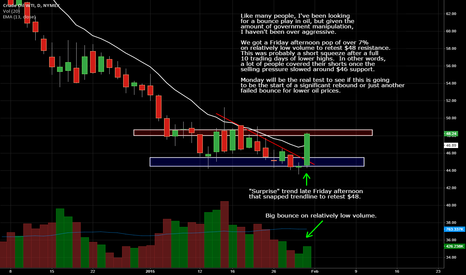 CL1!: Watching For A Bounce Long In Oil