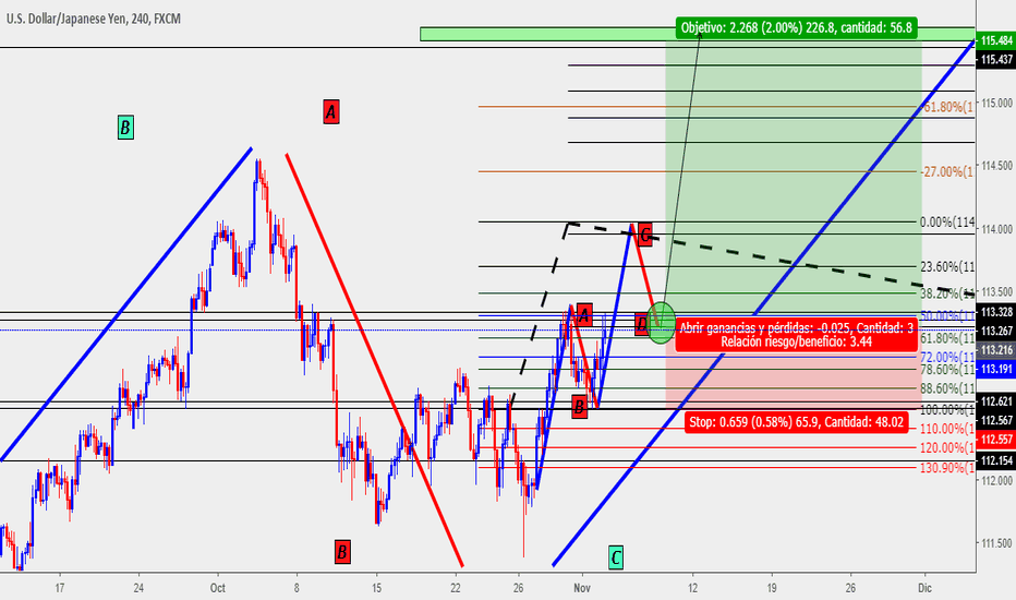 USDJPY: USDJPY BUY ZONE