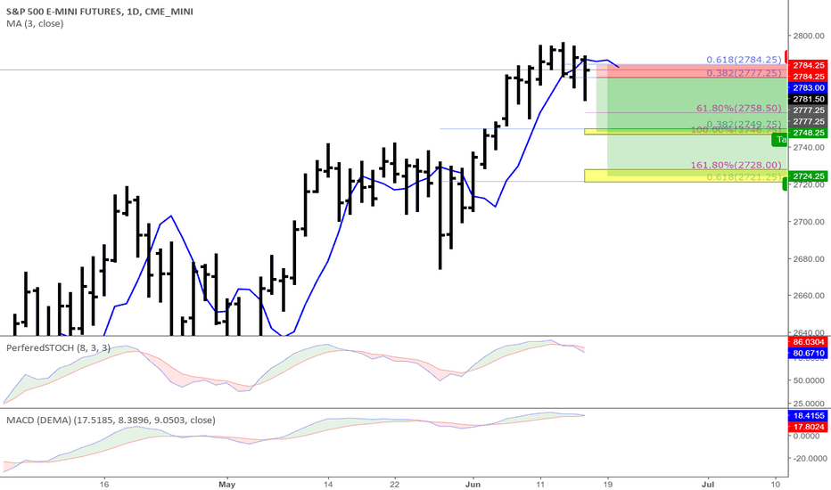 Es1 Charts And Quotes Tradingview