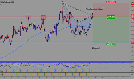 USDCAD: Bearish Gartley on UC