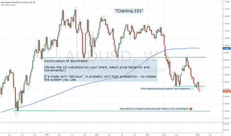 AUDUSD: Quick charting advice/reminder - Aussie trend