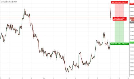 EURUSD: EURUSD Nice Short @ Market
