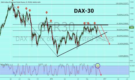 GER30: DAX (Long term)