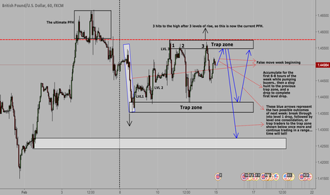 GBPUSD: GBP/USD - A short play?! Time will tell my friends!