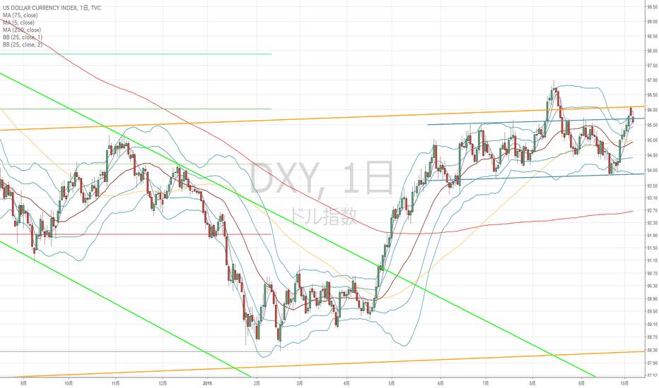 DXY: ドルインデックス:ユーロドルの巻き返しやリスク状況によっては一気に円高の可能性も