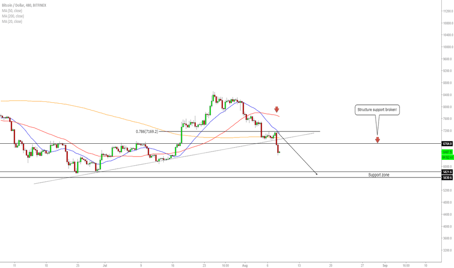 BTCUSD: BTC/USD - Market Rundown