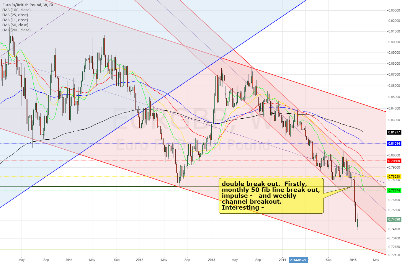 EURGBP weekly double breakout ~