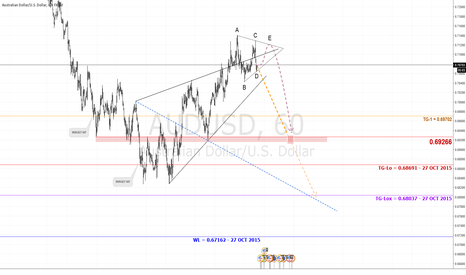 AUDUSD: Model Eyes 0.6804; Wolfe Wave Completes | $AUD #gold #Forex #RBA