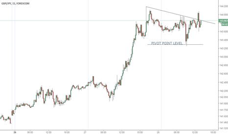 GBPJPY: Second Break Out